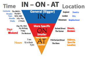 prepositions-real-life